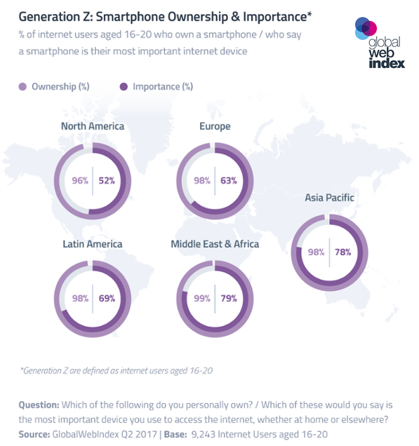 Almost All Generation Z Globally Own a Smartphone, Q2 2017 | GlobalWebIndex