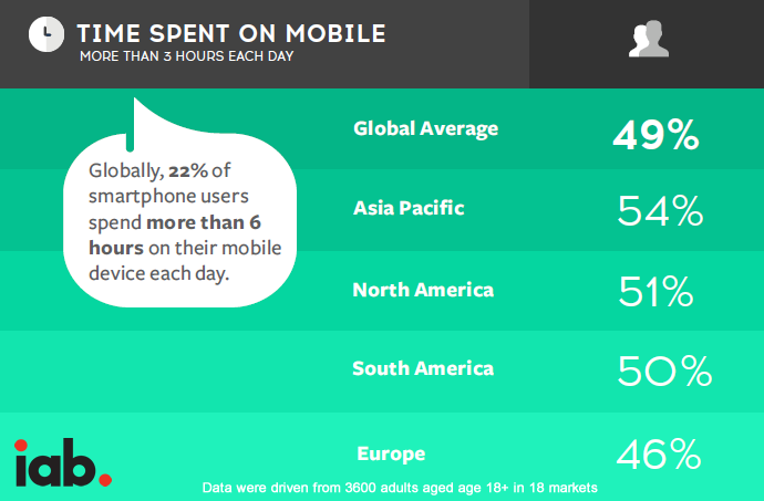 Almost Half of Mobile Owners Globally Spend More Than 3 Hours on Their Mobiles Each Day in 2017 | iab