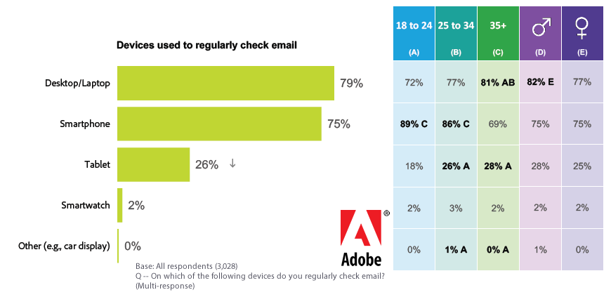 DesktopsLaptops Dominate Devices Used to Regularly Checking Emails in EMEA, 2017 | Adobe