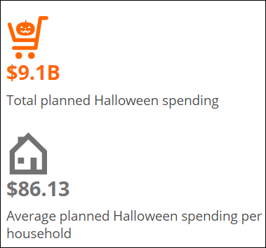 Infographic: the US 2017 Halloween Shopper   NRF