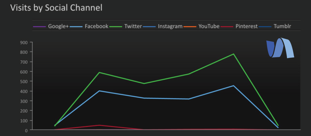 How to Analyze Your Next Cross-Channel Social Media Campaign | Simply Measured