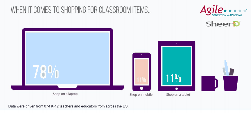 Laptop Is the Core Device for US Teachers to Buy School Items Online, 2017