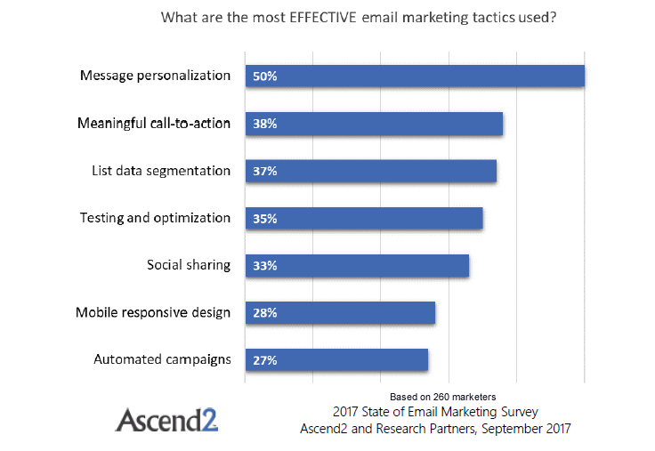 Message Personalization Is the Most Effective Email Marketing Tactic, Sep. 2017 | Ascend2