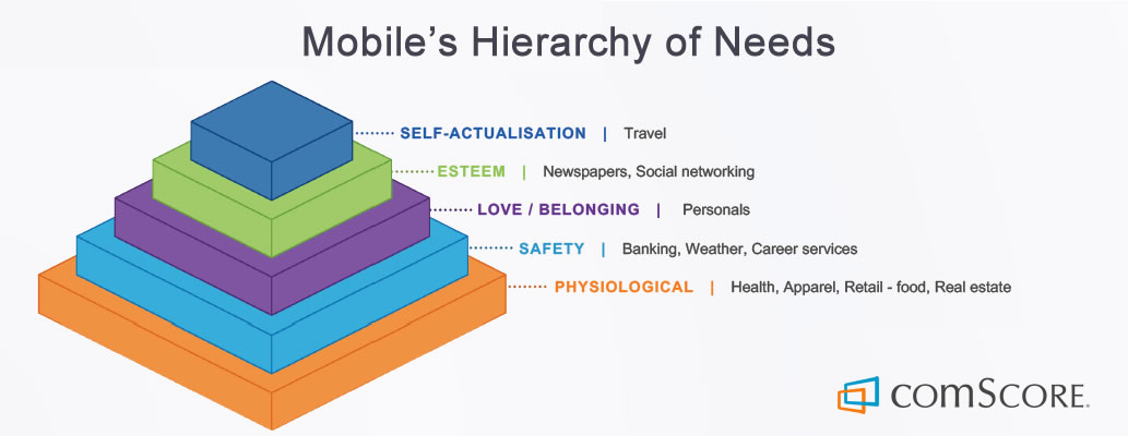Mobile's Hierarchy of Needs, 2017 | comScore