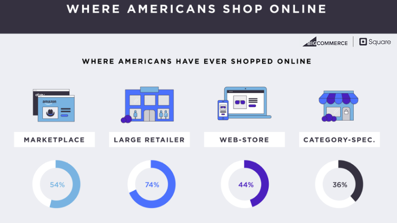 Most of American Online Shoppers Prefer Shopping From Large Retailers & Marketplaces, 2017 | BigCommerce & Square