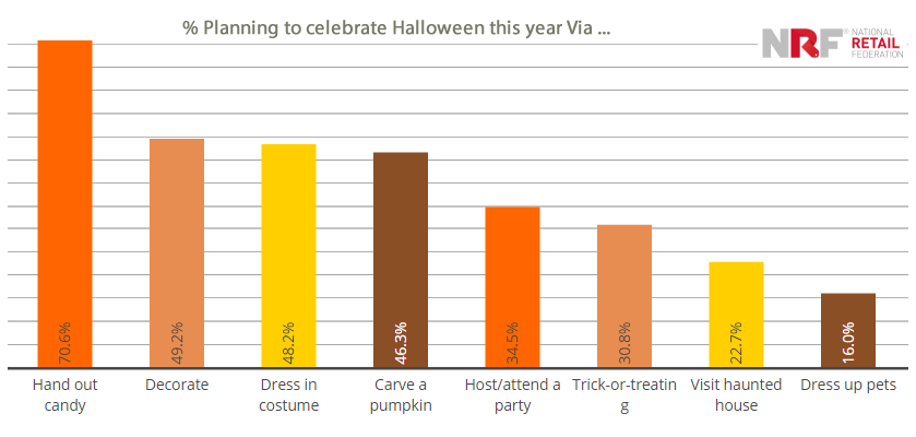"""Candy"" Is the Top Halloween Celebrating Item in US, 2017 