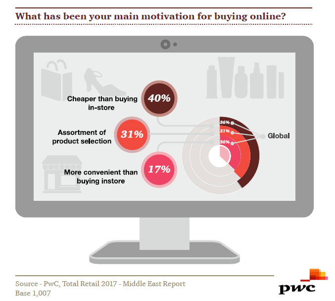 Price Remains the Best Shopping Motivation for Buying Online in UAE, Egypt and KSA, 2017 | PWC