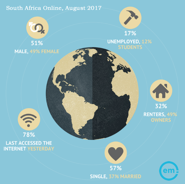South Africa Online, August 2017 | Effective Measure