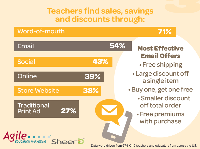 Teachers Depend Mainly on Word-of-Mouth & Email to Find Sales and Discounts in 2017 | SheerID