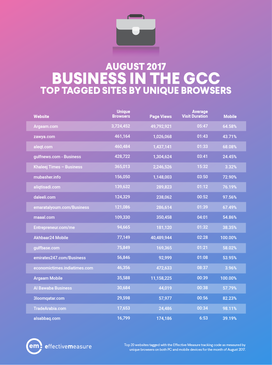 "The Saudi Site ""argaam.com"" Is the Top Tagged Business Sites in GCC, Aug. 2017 