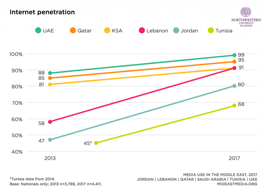 UAE Achieved the Highest Internet Penetration Across All Middle East Countries, 2017 | Northwestern University in Qatar
