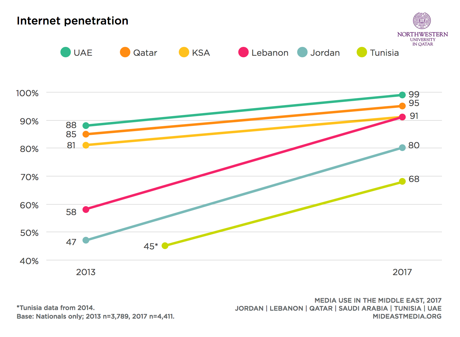 Internet Penetration in UAE Increased by 11% to Reach 99% ...
