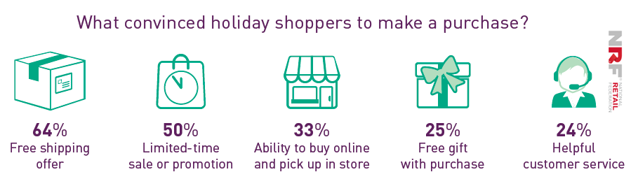 """Free Shipping Offers"" Convinced 64% Of Holiday Shoppers to Make a Purchase 
