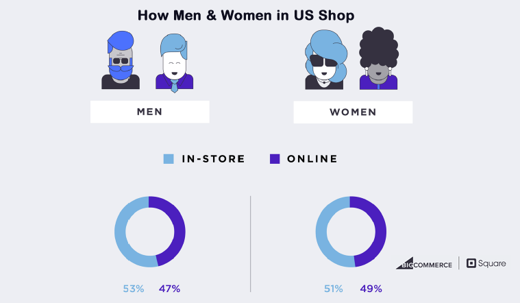 Women in US Are More Likely Than Men to Purchase Online, 2017 | BigCommerce & Square