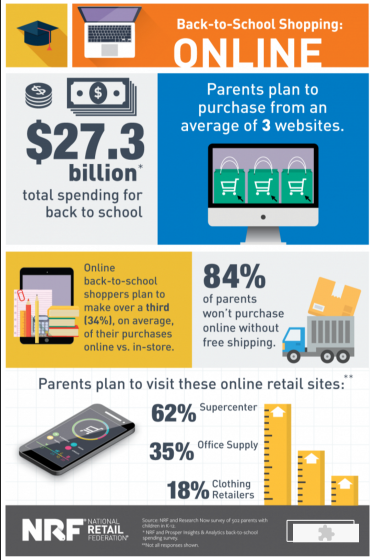 84% of Parents in US Won't Shop Online For B2S Without Free Shipping, 2016 | NRF 1 | Digital Marketing Community