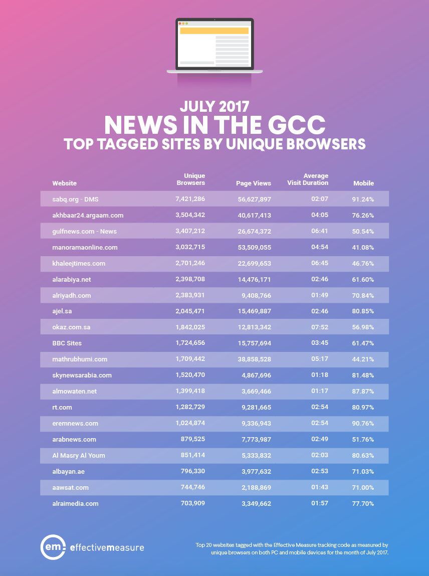 sabq.org Tops All News Sites in GCC by Over 7 M Unique Browsers, July 2017 | Effective Measure