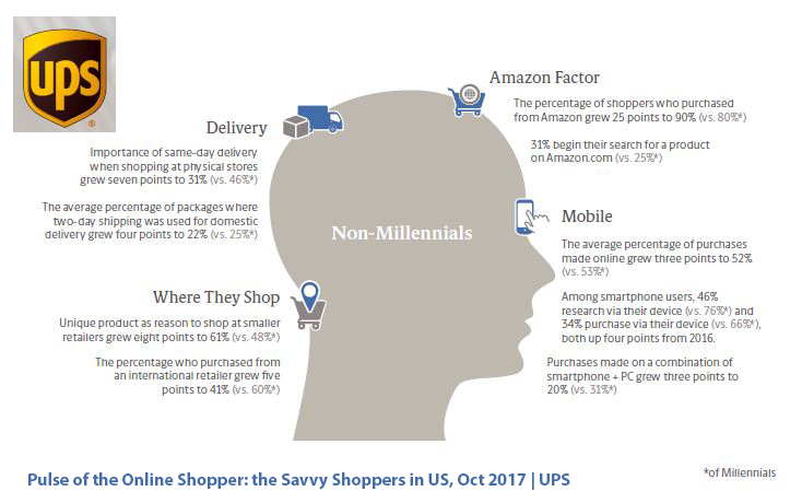 90% of US Non-Millennials Have Purchased From Amazon, 2017 | UPS 1 | Digital Marketing Community