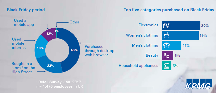 46% of Black Friday' Purchases in UK Have Made Through Desktop Web Browsers, 2017 | KPMG