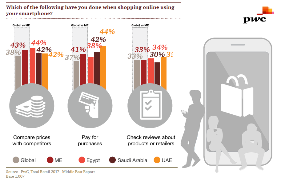 Comparing Prices & Paying Are Main Uses of Smartphones for Online Shoppers in Middle East, 2017   PWC