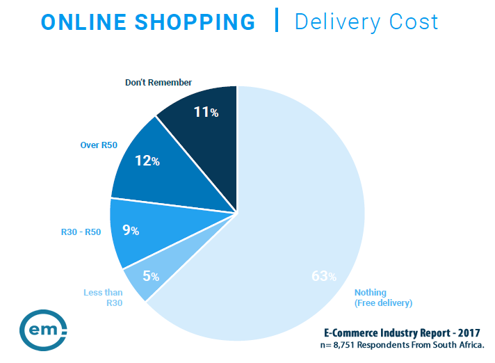 63% of Online Shoppers in South Africa Prefer not to Pay for Delivery, 2017 | Effective Measure