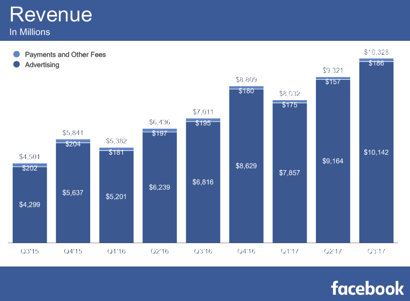 Facebook Q3 2017 Earnings | Facebook Revenue of Q3 2017