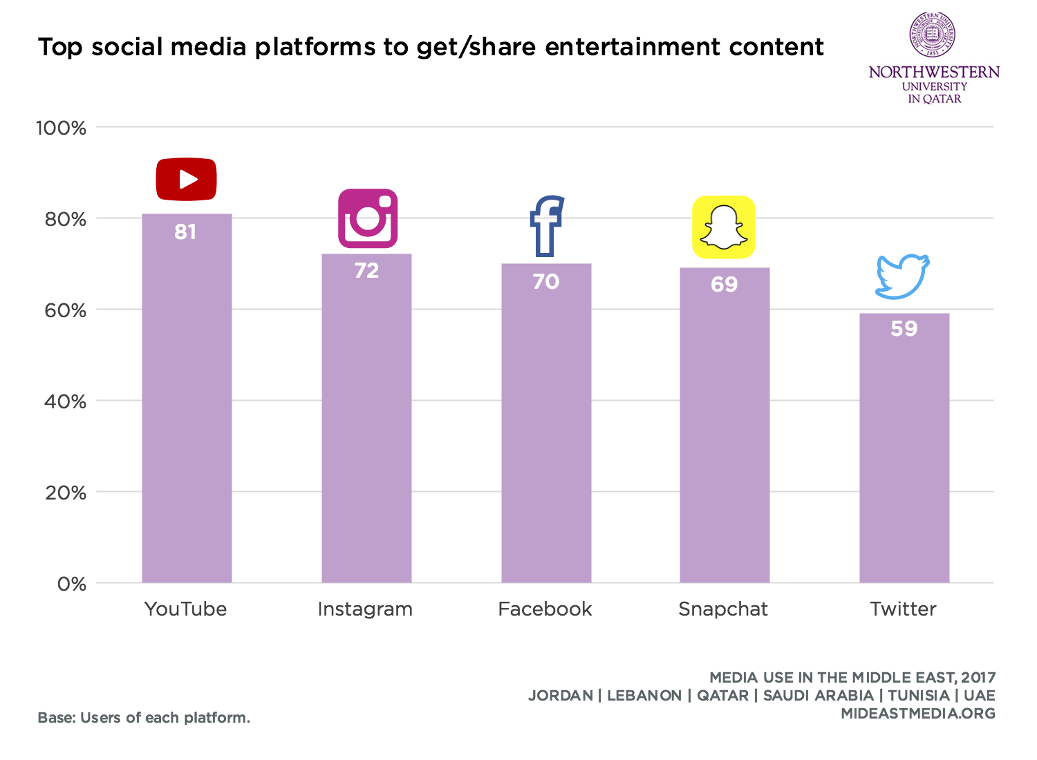 For Getting & Sharing Entertainment Content in the Middle East YouTube Comes First, 2017 | Northwestern University in Qatar