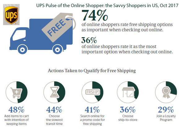 Free shipping is an important factor for 74% of US online shoppers