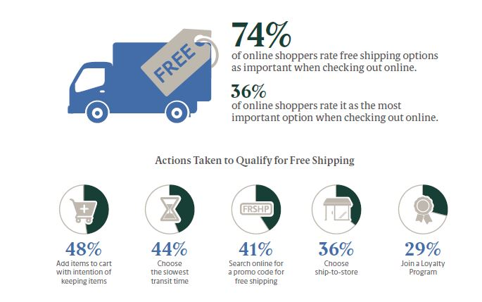 Free Shipping Is Important Factor for 74% of US Online Shoppers | UPS