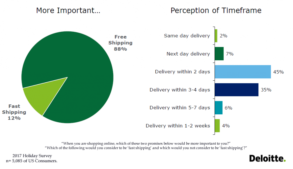 88% of US Consumers Consider Free Shipping More Important Than Fast Shipping, 2017 | Deloitte