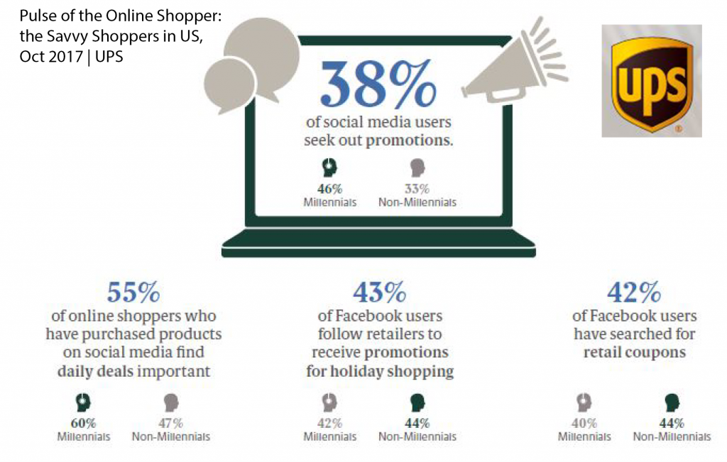 More Than 40% of US Facebook Users Seek Out Promotions & Coupons UPS