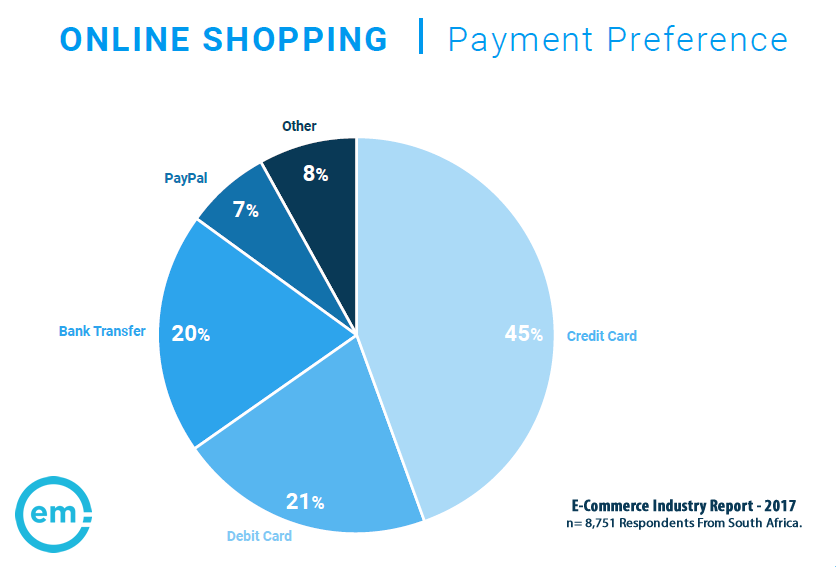 66% of Online Shoppers in South Africa Prefer to Pay With a Credit or Debit Card, 2017 | Effective Measure