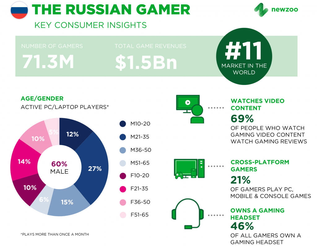 Russian Market Is the 11th Largest Games Market in the World in 2017 | Newzoo