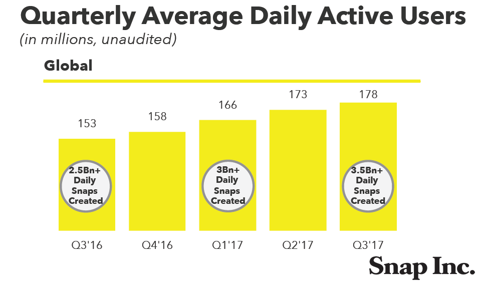 Snap Inc. Q3 2017 Earnings Report | Snapchat Revenue of the Q3 2017