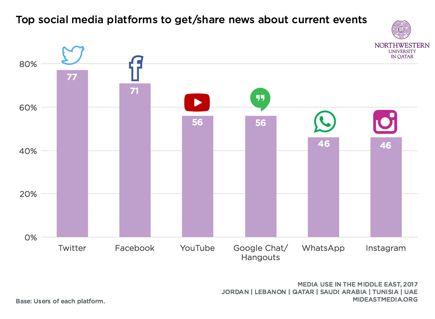 Twitter Is the First Choice for 77% of Internet Users in Middle East to Get & Share News, 2017 | Northwestern University in Qatar