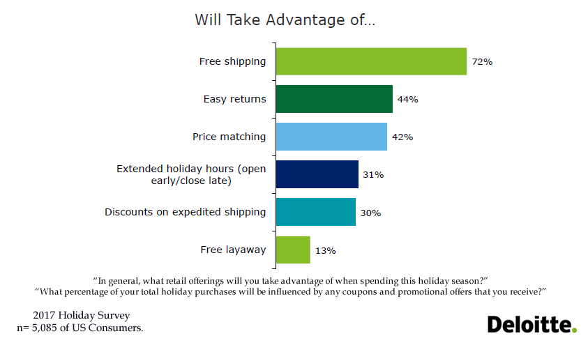 72% of US Consumers Will Take Advantage of Free Shipping in 2017 Holiday Shopping Season | Deloitte