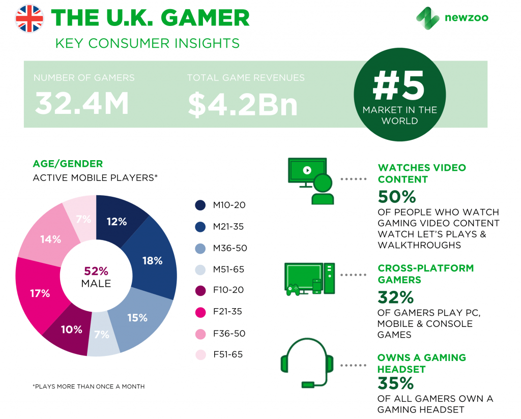 The United Kingdom Is the 5th Largest Games Market in the World in 2017 | Newzoo