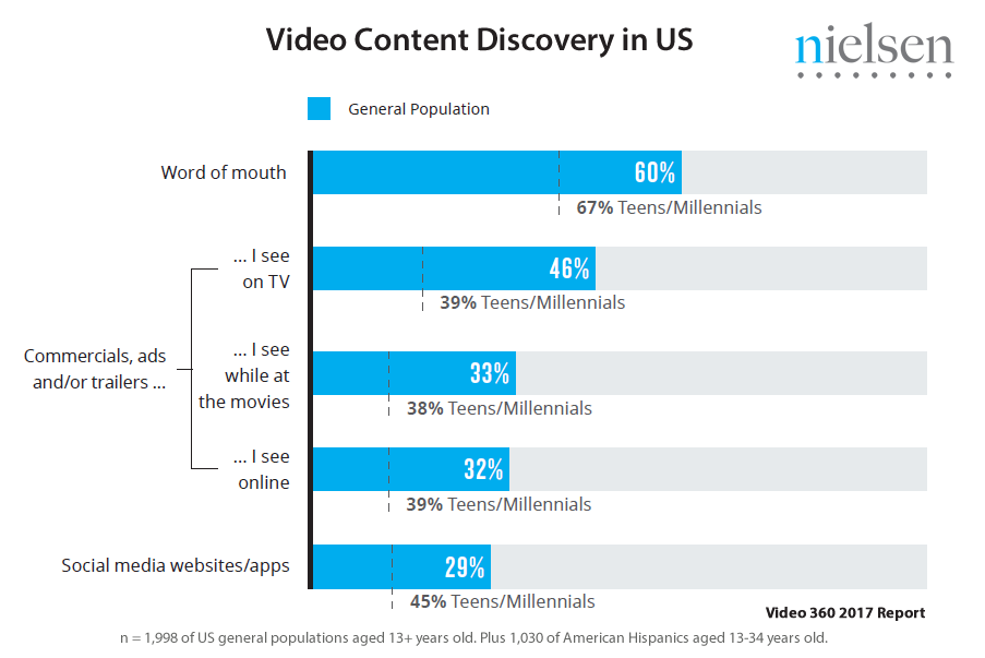 Only 29% of Americans Discover New Video Content via Social Media, 2017   Nielsen