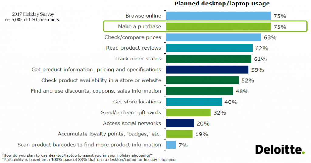 3 Quarters of US Consumers Will Use Desktops/Laptops to Purchase Online During Holidays, 2017 | Deloitte