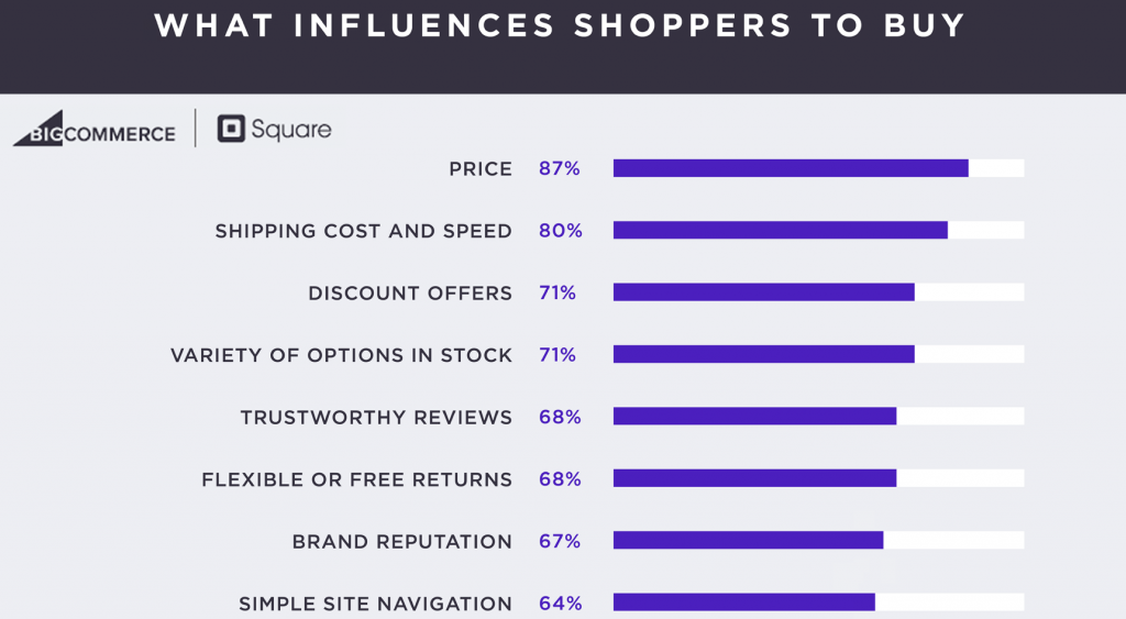 Price Is the Most Influencing Purchasing Factor on 87% of American Shoppers, 2017 | BigCommerce & Square