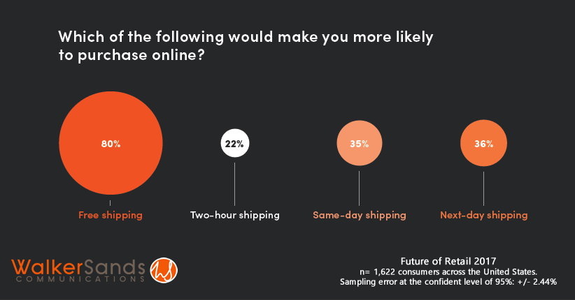 Free Shipping Is Still the King of Online Shopping Motives for 80% of US Shoppers, 2017 | Walker Sands