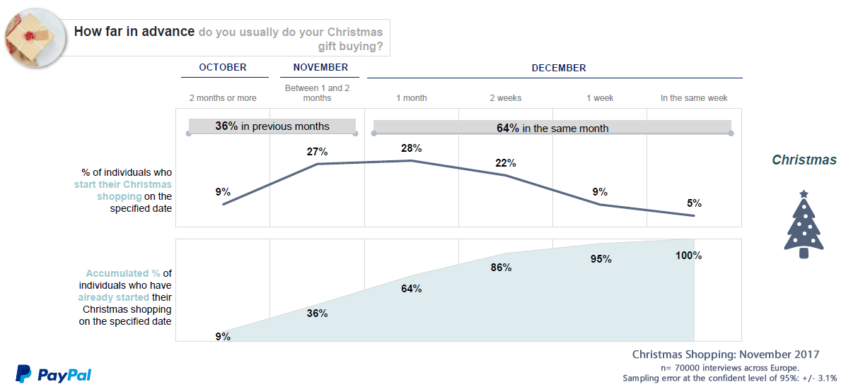 64% of European Shoppers mostly Make Their Christmas Shopping in Dec & Nov 2017 | PayPal
