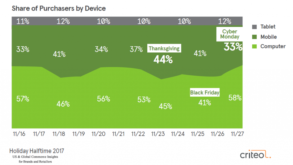 The Share of Purchasers by Device During Holidays, 2017 | Criteo