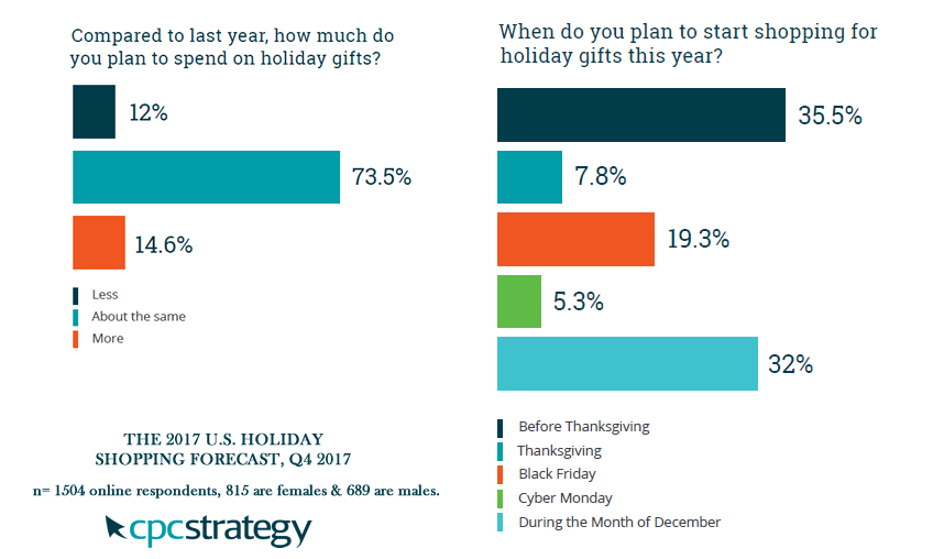 When Do US Shoppers Start Buying Holiday & Christmas Gifts? 2017