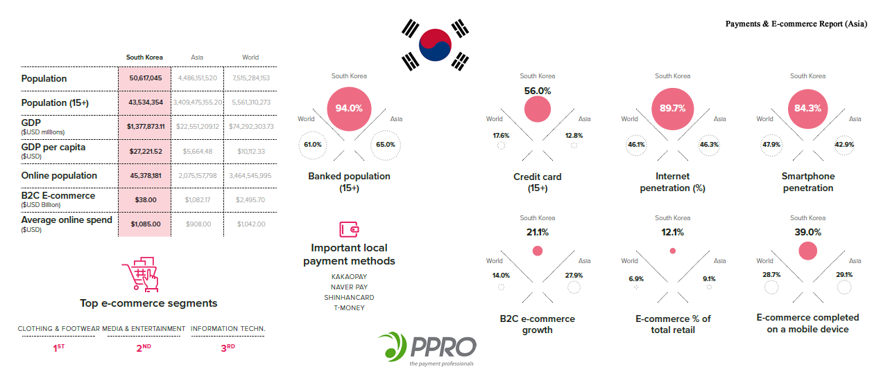 State of Internet & E-Commerce in South Korea and Internet Penetration