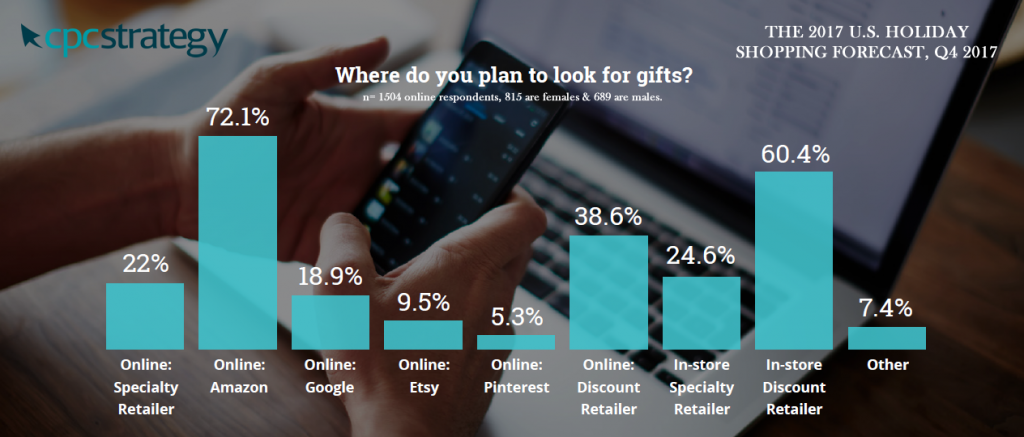 Where Do US Shoppers Look for Gifts During Holiday Shopping Season?