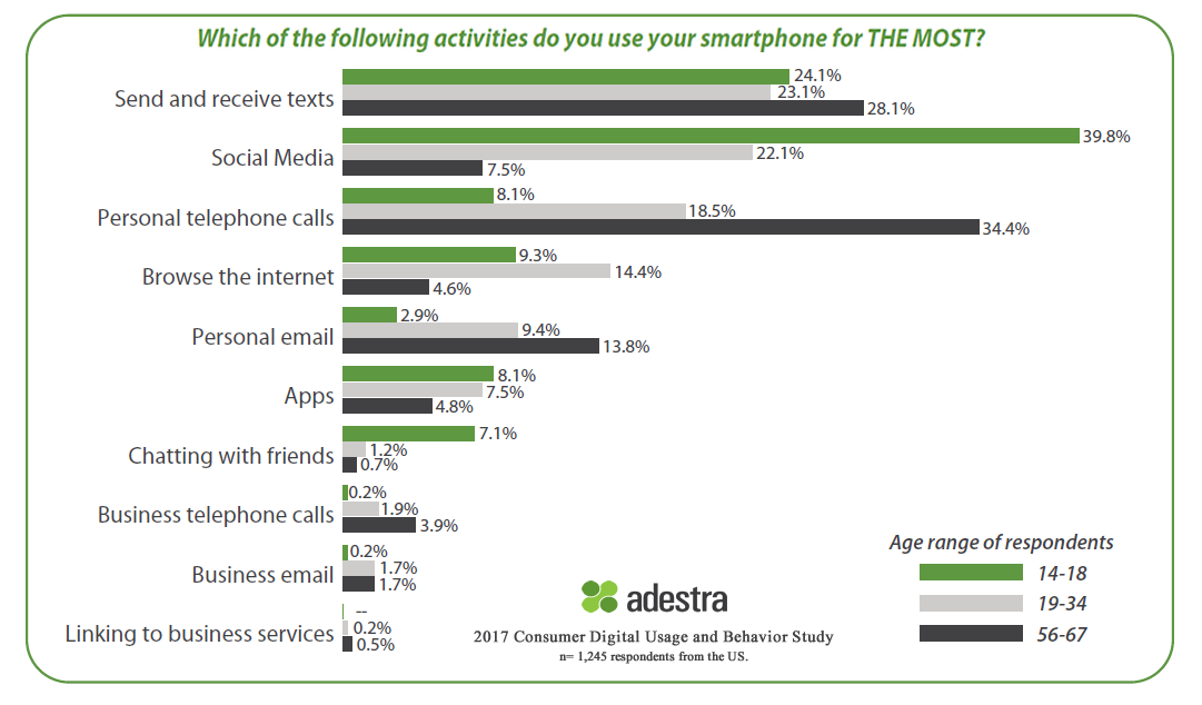 Activities that smartphone users Do Most on smartphones, 2017 - Adestra