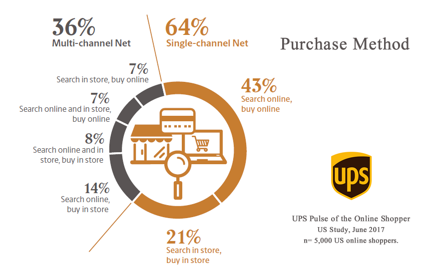 Most Used Purchasing Methods of Online Shopping in USA, 2017 - UPS