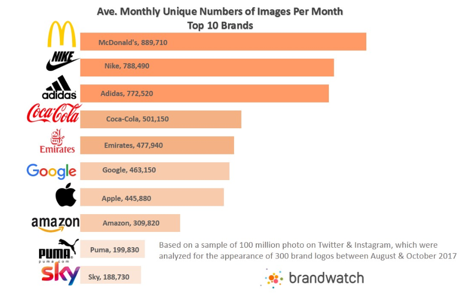Most Pictured - Best Brands on Twitter & Instagram in 2017 | Brandwatch