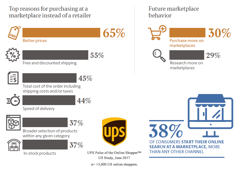 Reasons for purchasing at a marketplace instead of a retailer in US, 2017