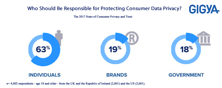 Who Should Be Responsible for Protecting Consumer Data Privacy?